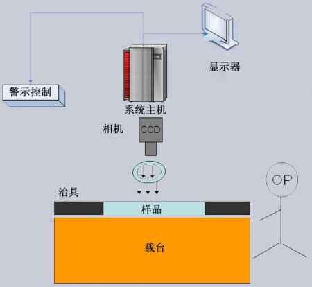 广东OCR字符识别检测