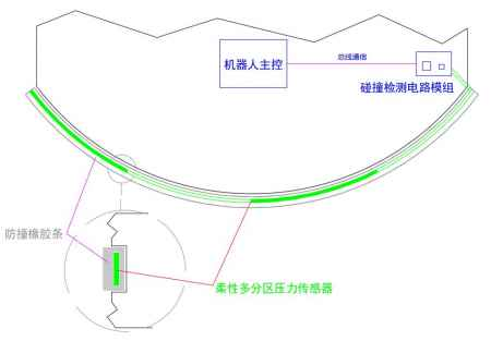 广东智能机器人碰撞检测系统